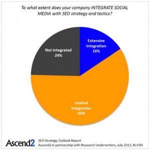 El SEO al social media marketing: sin ti no soy nada
