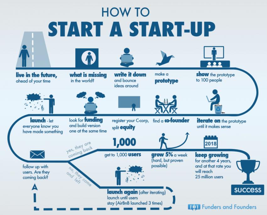3 ejemplos de startups para entender el nuevo ecosistema empresarial