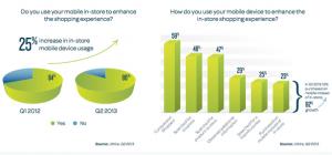 El showrooming es ya el pan de cada día en las tiendas y pega una zancada del 25% con respecto a 2012