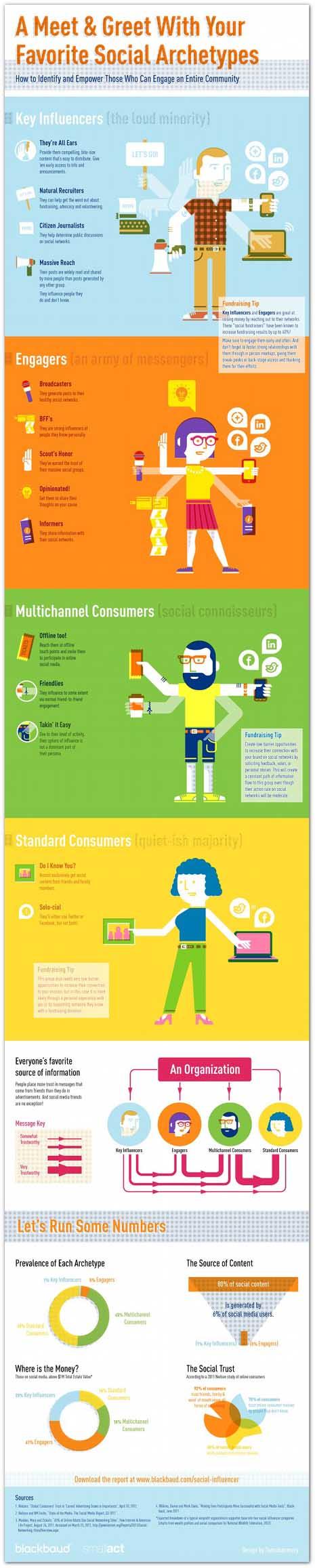 Los cuatro estereotipos de usuarios que revolucionan las redes sociales