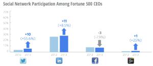 El 68% de los CEOs es invisible en las redes sociales