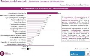 Innovación y adaptación, las asignaturas pendientes de las consultoras españolas según prScope