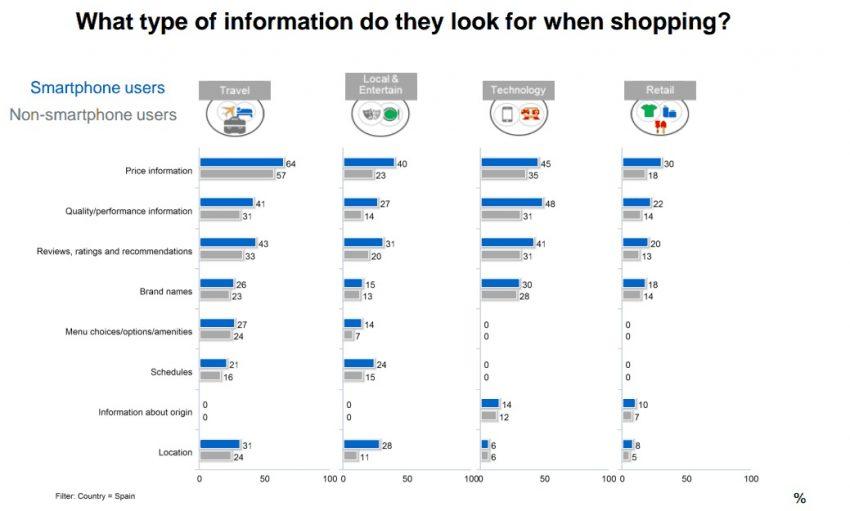El 58% de los usuarios ya compra a través de su smartphone