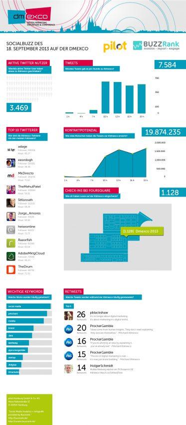 MarketingDirecto.com en el podio de los tuiteros con más seguidores en #Dmexco