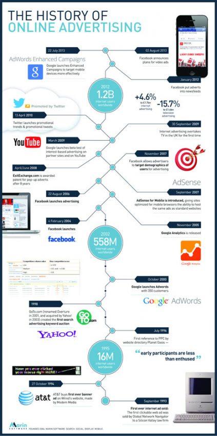Buscando en el baúl de los recuerdos lo más destacado de los últimos 20 años de publicidad online