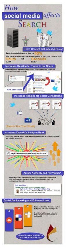 Así es la huella de los social media en el SEO