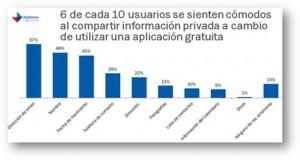 Symantec analiza las preocupaciones de los usuarios móviles españoles