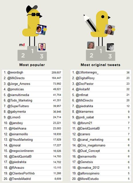 El congreso mkprecision brilla con luz propia en twitter con m s de 6 millones de impactos - Nombres originales empresas ...