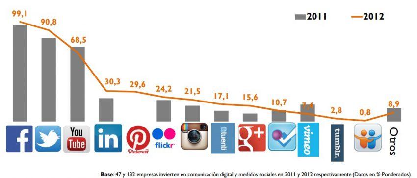 La inversión en comunicación digital aumentó en España un 27% en 2012, según IAB Spain