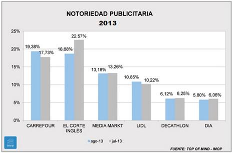 Los sectores de automoción y distribución cambian de líderes en agosto