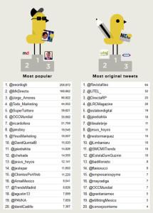MarketingDirecto.com, en lo más alto del podio de los tuiteros con mayor impacto en #Directa2013