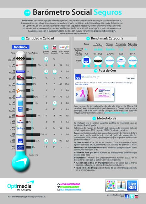Infografía Socialtools Optimedia SEGUROS