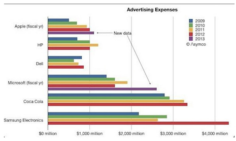 advertising expenses
