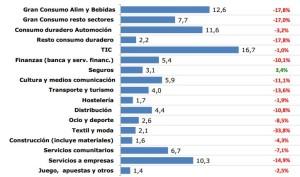 #Ames2012: La inversión en marketing en España cayó un 10,3% en 2012