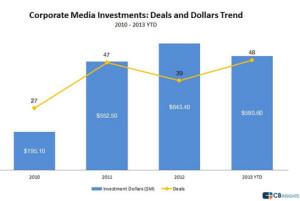 Las grandes compañías de medios apuestan por las startups, invirtiendo más de 2.000 millones