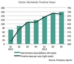 11 cifras que necesita conocer antes del debut de Twitter en la bolsa