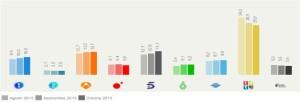 Telecinco lidera la cuota de pantalla en octubre con un 14,1%
