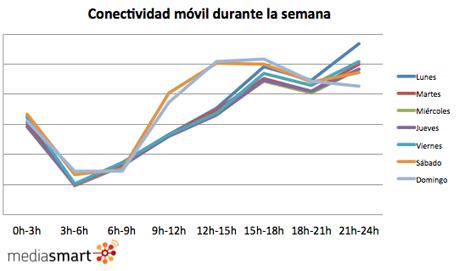 gráfico 1 mediasmart