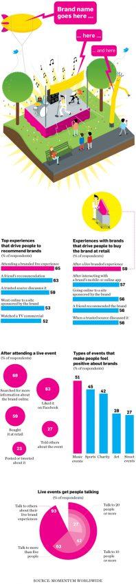 El marketing en vivo se consolida como garantía para que las marcas fidelicen a sus clientes