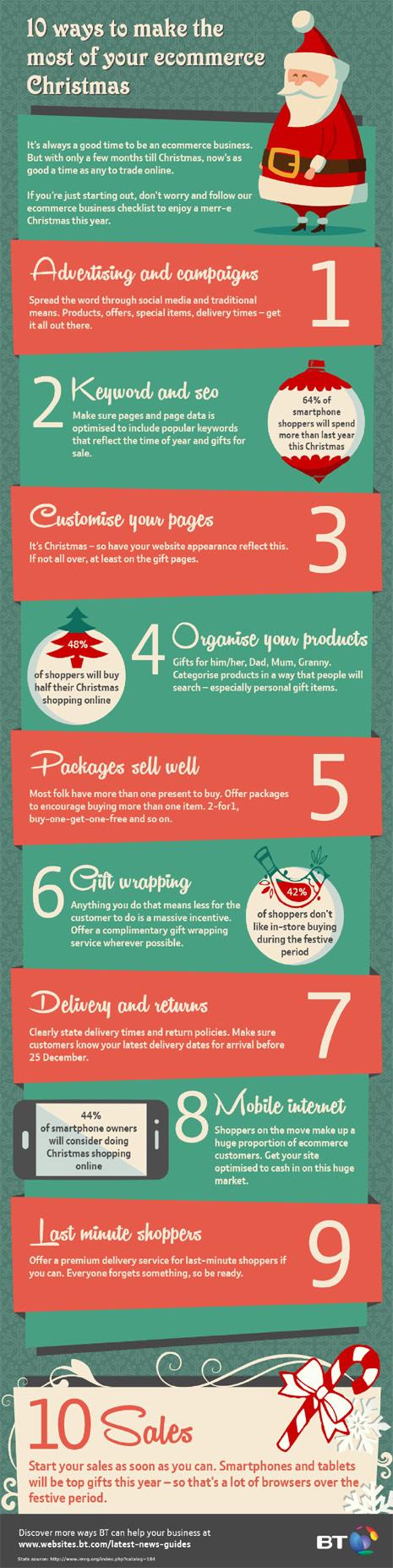 Cómo sacar todo su jugo a la pareja formada por e-commerce y Navidad