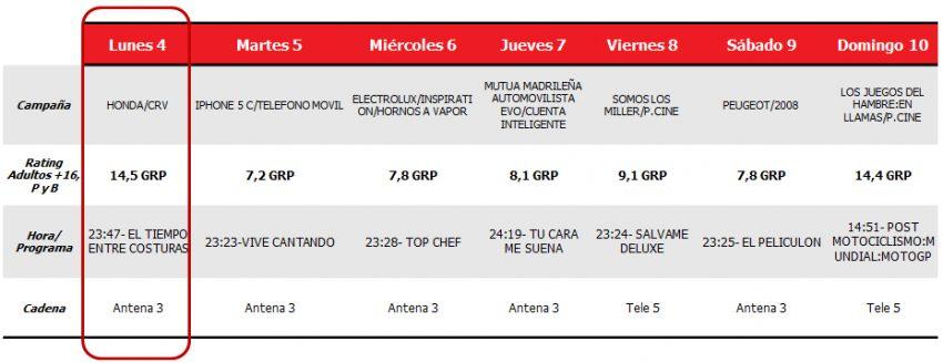 Antena 3 se consolida como líder de la semana con 5 spots de oro