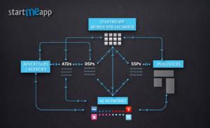 StartMeApp lanza su Mobile RTB Exchange para la compra-venta de publicidad en dispositivos móviles