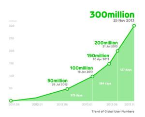 La app de mensajería Line sigue creciendo a la velocidad del rayo y tiene ya más de 300 millones de usuarios