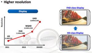 Samsung promete smartphones de pantallas flexibles como el chicle para el año 2015