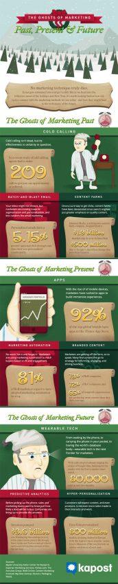 Los fantasmas del marketing pasado, presente y futuro