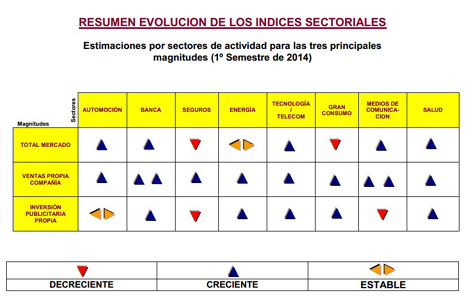 Evolución índice sectorial