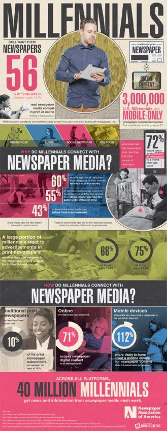 Las apariencias engañan: el 56% de los millennials lee periódicos con regularidad