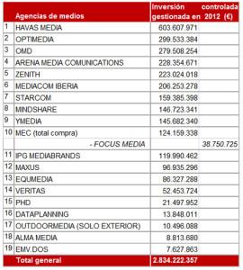 Havas Media, la agencia que más inversión publicitaria gestionó en 2012 según InfoAdex