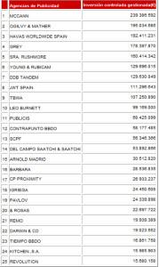 McCann, primera agencia por inversión gestionada en España durante 2012 según InfoAdex
