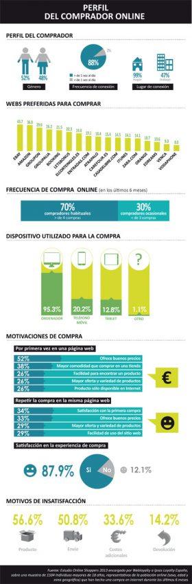 Así es la radiografía del comprador online en España