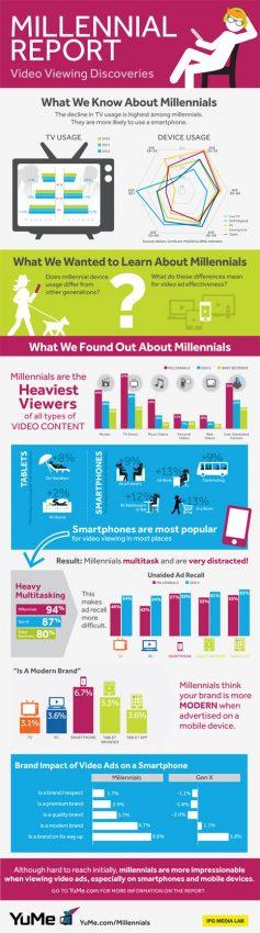 Los millennials son un hueso duro de roer para los