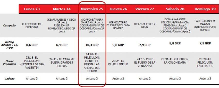 Prince of Persia da a Antena 3 y Vodafone el mayor rating publicitario de la semana
