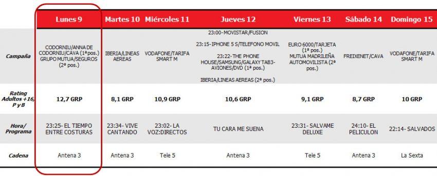 Antena 3 sigue invencible y El Tiempo Entre Costuras le otorga una semana más el spot de oro