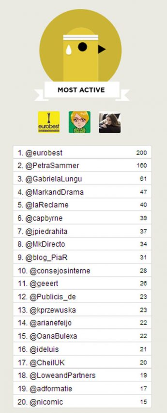 MarketingDirecto.com se ciñe la corona de medio con mayor impacto en Twitter de #Eurobest