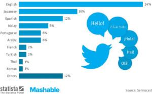 ¿Qué idioma habla el pajarito azul de Twitter?
