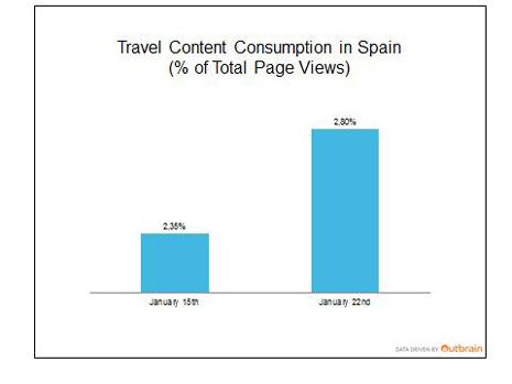 Consumo de contenido de turismo1