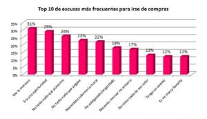 Uno de cada cinco españoles oculta sus compras a su entorno