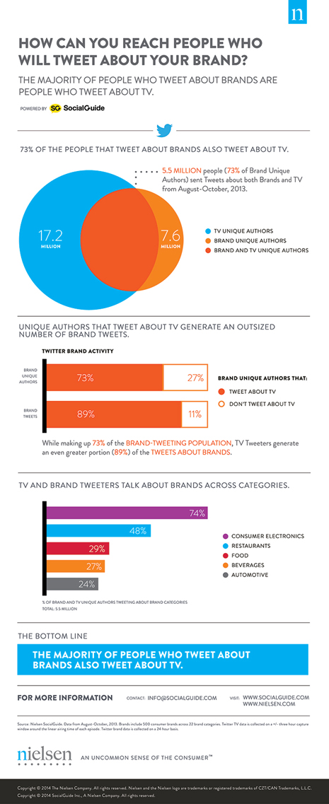 Brand Affinity infographic2
