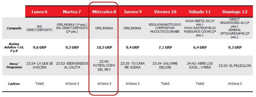 Antena 3 se hace con el minuto de publicidad más visto por 9ª semana consecutiva