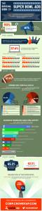 El 61% de los espectadores de la Super Bowl compartirá los anuncios en redes sociales