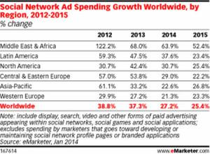 La inversión publicitaria en las redes sociales mete el turbo en todo el mundo