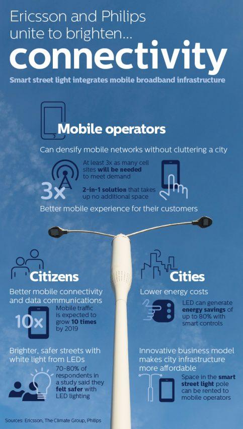 Philips y Ericsson presentan en el MWC su plan maestro para llevar la conectividad móvil ¡a las farolas!
