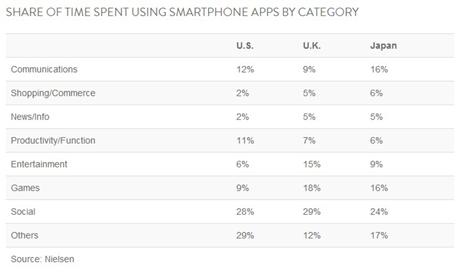 categorías tiempo dedicado smartphone nielsen1