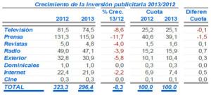 La inversión publicitaria de los anunciantes con sede en Cataluña cae un 9,6%