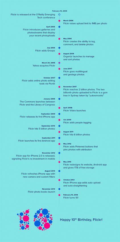 Flickr cumple 10 años: la subida, la caída y el renacimiento de una web emblemática