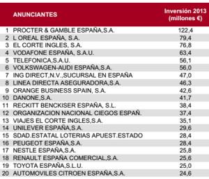 El mercado publicitario cayó un -3,7% en 2013, frente al -9,9% del año anterior según InfoAdex